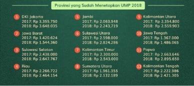 gaji minimum DKI jakarta